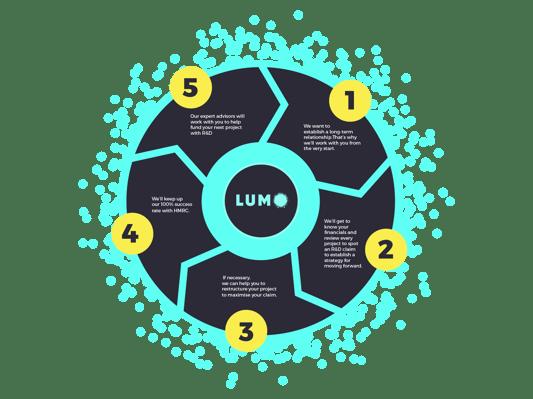 Lumo Tax R&D Research Develeopment Cycle