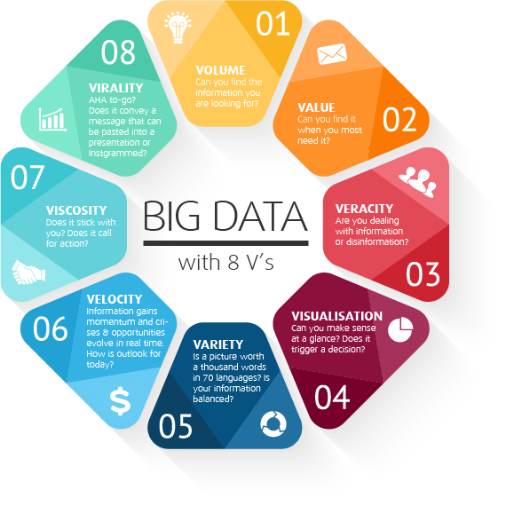 the-8-vs-of-big-data